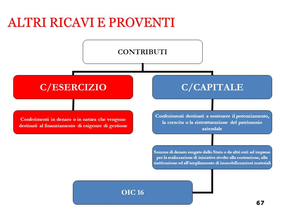ALTRI RICAVI E PROVENTI CONTRIBUTI C/ESERCIZIO Conferimenti in denaro o in natura che vengono destinati al finanziamento di esigenze di gestione C/CAP