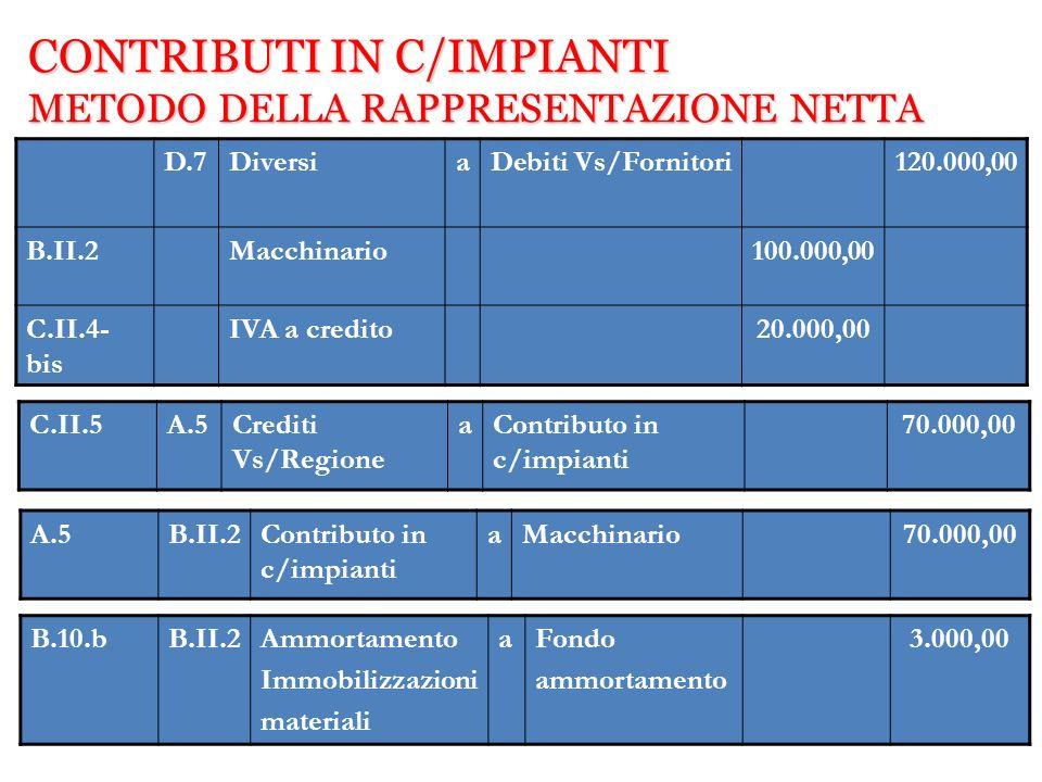 D.7DiversiaDebiti Vs/Fornitori120.000,00 B.II.2Macchinario100.000,00 C.II.4- bis IVA a credito20.000,00 C.II.5A.5Crediti Vs/Regione aContributo in c/i