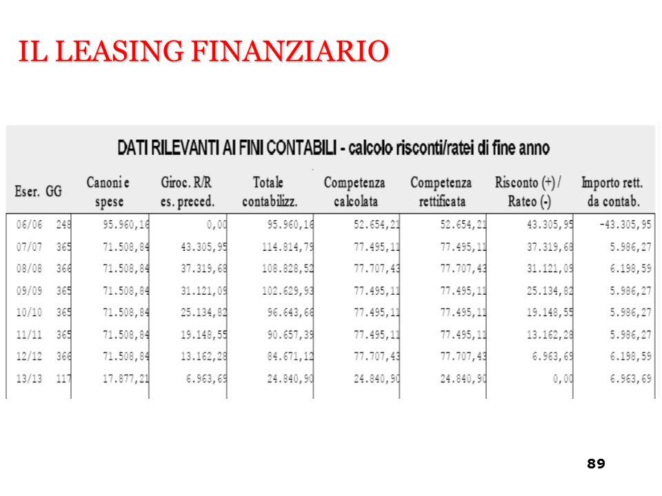 IL LEASING FINANZIARIO 89
