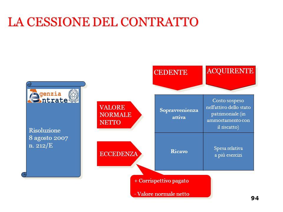 LA CESSIONE DEL CONTRATTO Risoluzione 8 agosto 2007 n. 212/E VALORE NORMALE NETTO ECCEDENZA + Corrispettivo pagato - Valore normale netto + Corrispett