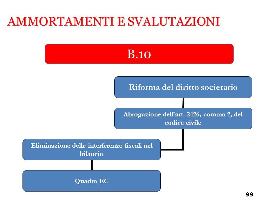 AMMORTAMENTI E SVALUTAZIONI B.10 Riforma del diritto societario Abrogazione dell'art. 2426, comma 2, del codice civile Eliminazione delle interferenze