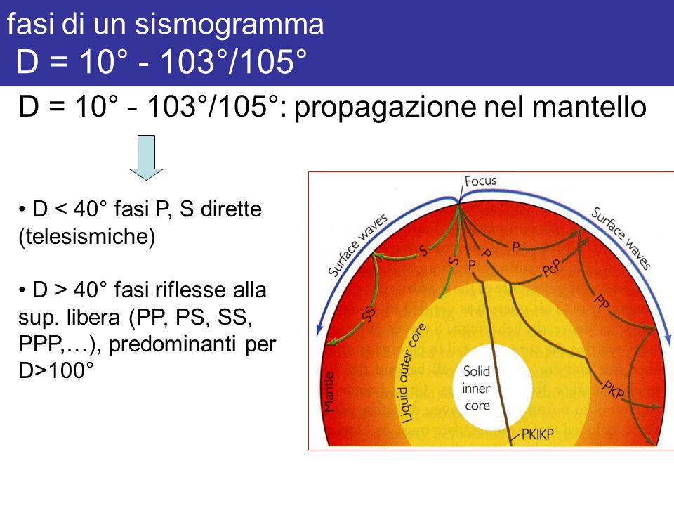 fasi di un sismogramma D = 10° - 103°/105° D = 10° - 103°/105°: propagazione nel mantello D < 40° fasi P, S dirette (telesismiche) D > 40° fasi rifles