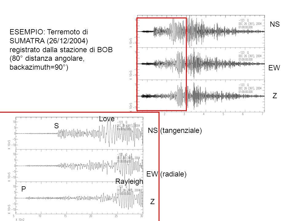ESEMPIO: Terremoto di SUMATRA (26/12/2004) registrato dalla stazione di BOB (80° distanza angolare, backazimuth=90°) NS EW Z NS (tangenziale) EW (radi
