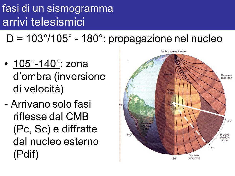 fasi di un sismogramma arrivi telesismici 105°-140°: zona dombra (inversione di velocità) - Arrivano solo fasi riflesse dal CMB (Pc, Sc) e diffratte d