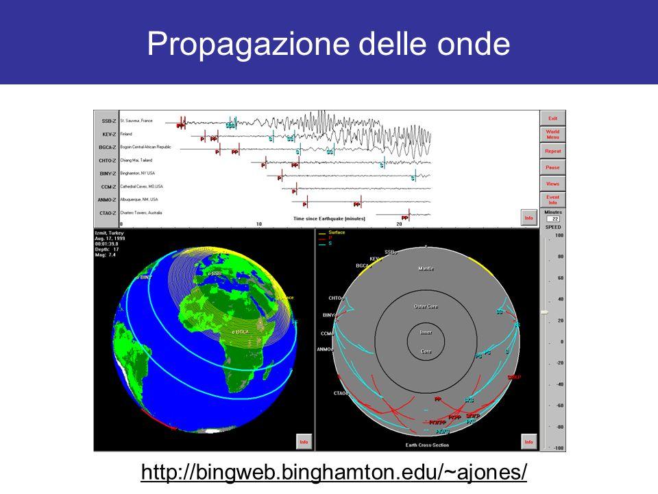 Propagazione delle onde http://bingweb.binghamton.edu/~ajones/