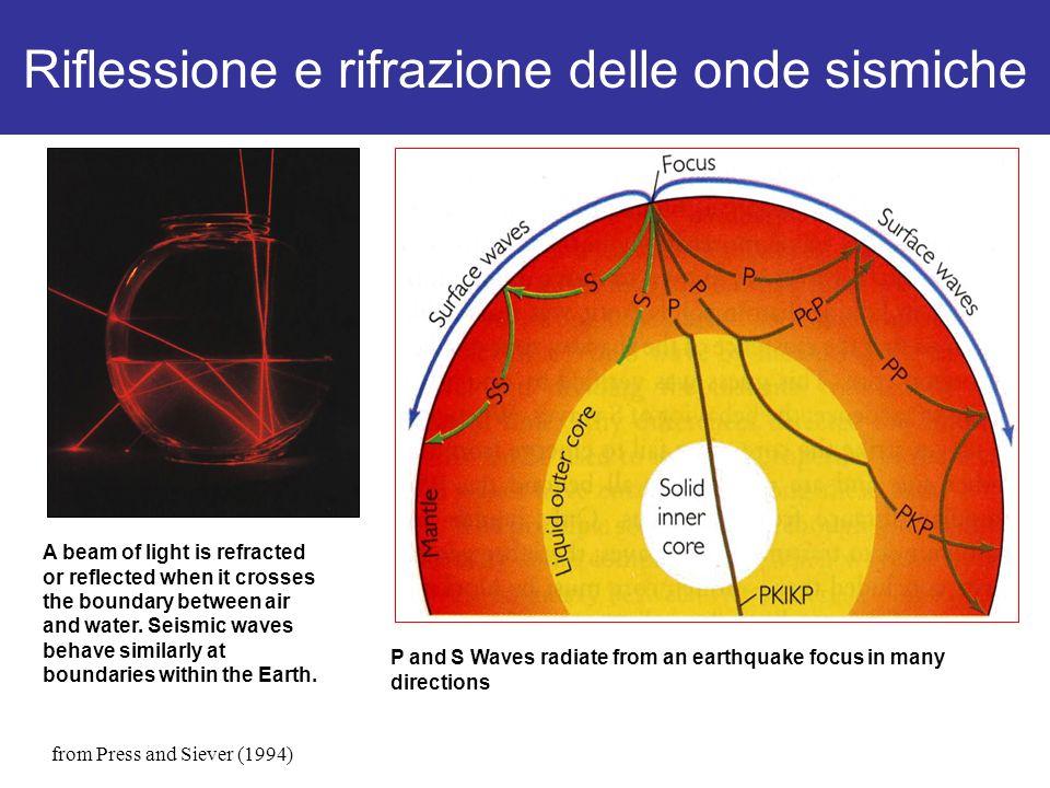 fasi di un sismogramma D = 10° - 103°/105° D = 10° - 103°/105°: propagazione nel mantello Il mantello è in prima approssimazione un mezzo lateralmente omogeneo, ovvero un corpo a simmetria sferica con velocità di propagazione che cresce con la profondità approssimazione raggi curvilinei arrivi regionali-telesismici