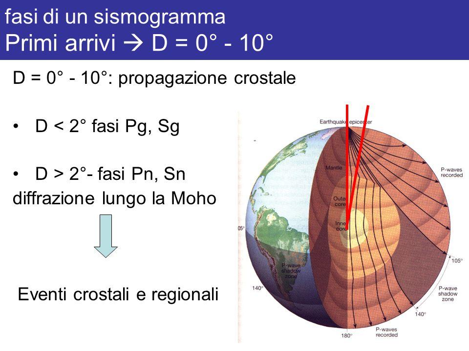fasi di un sismogramma Primi arrivi D = 0° - 10° Crosta Mantello distanza critica D < 2° fasi Pg, Sg D > 2°- fasi Pn, Sn (diffrazione lungo la Moho) approssimazione raggi rettilinei
