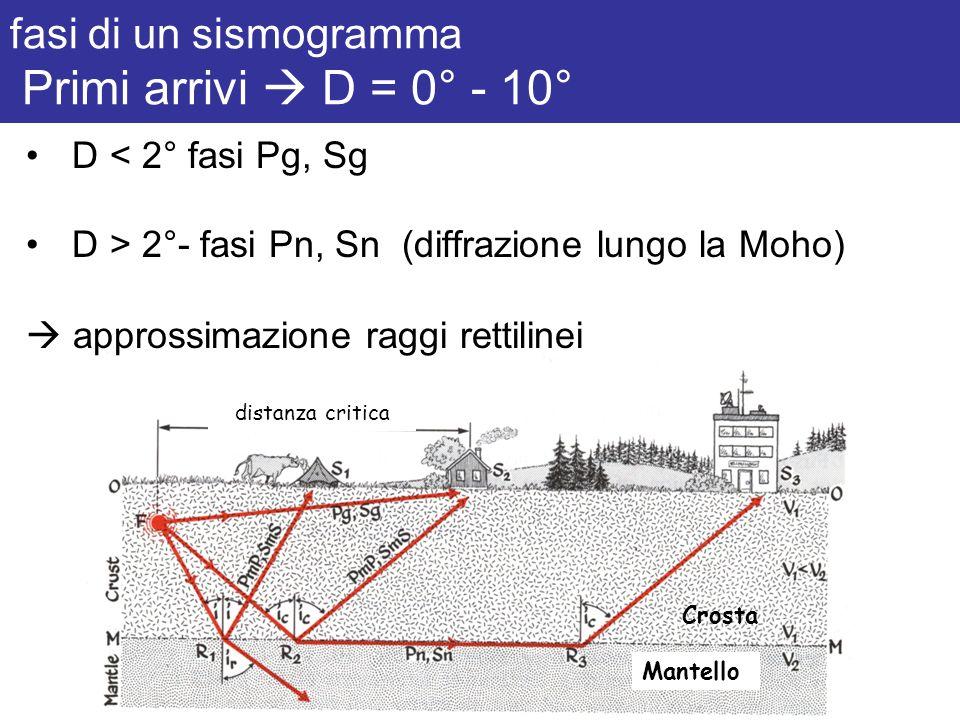 fasi di un sismogramma Primi arrivi D = 0° - 10° Crosta Mantello distanza critica D < 2° fasi Pg, Sg D > 2°- fasi Pn, Sn (diffrazione lungo la Moho) a