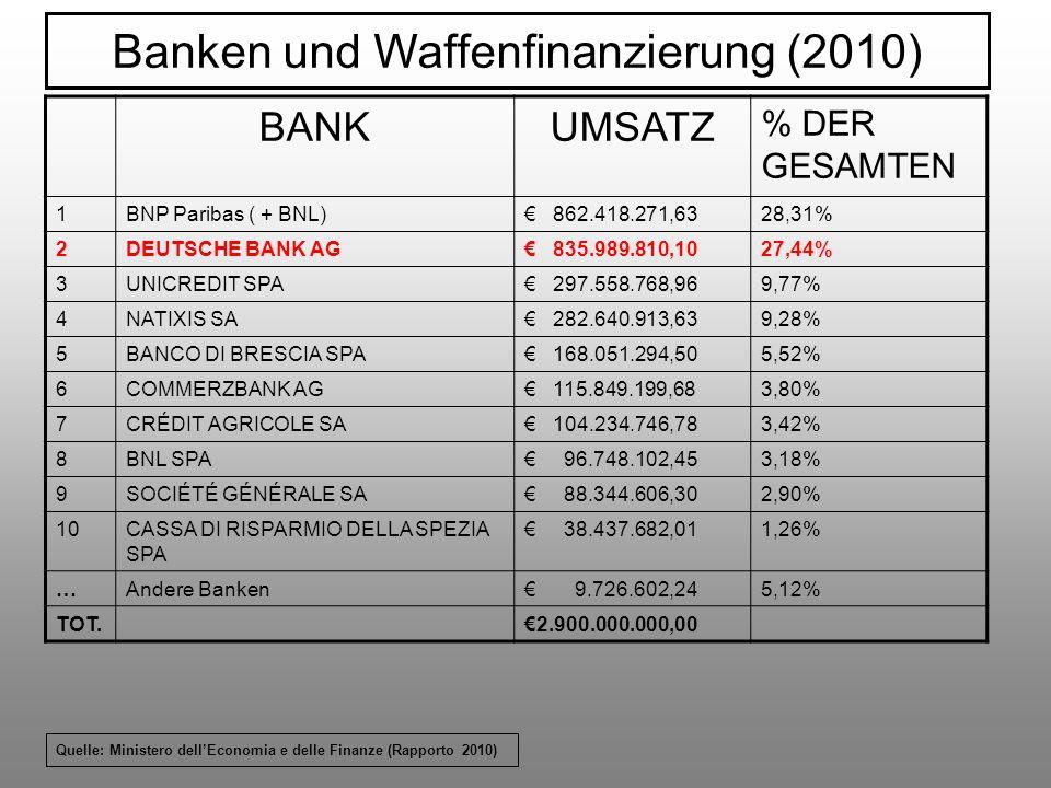 BANKUMSATZ % DER GESAMTEN 1BNP Paribas ( + BNL) 862.418.271,6328,31% 2DEUTSCHE BANK AG 835.989.810,1027,44% 3UNICREDIT SPA 297.558.768,969,77% 4NATIXI