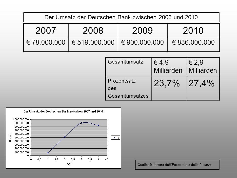2007200820092010 78.000.000 519.000.000 900.000.000 836.000.000 Der Umsatz der Deutschen Bank zwischen 2006 und 2010 Quelle: Ministero dellEconomia e