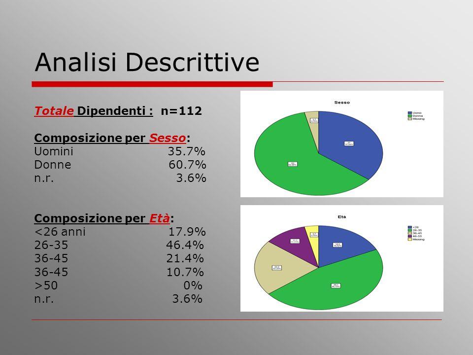 Analisi Descrittive Totale Dipendenti : n=112 Composizione per Sesso: Uomini 35.7% Donne 60.7% n.r. 3.6% Composizione per Età: <26 anni 17.9% 26-35 46