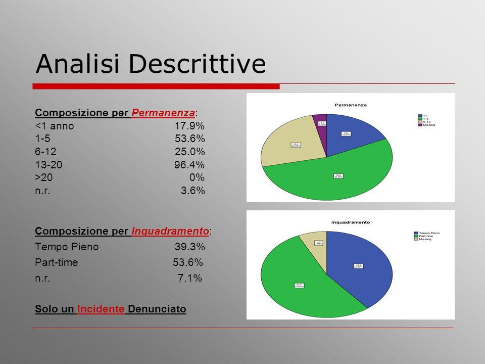 Analisi Descrittive Composizione per Permanenza: <1 anno 17.9% 1-5 53.6% 6-12 25.0% 13-20 96.4% >20 0% n.r. 3.6% Composizione per Inquadramento: Tempo