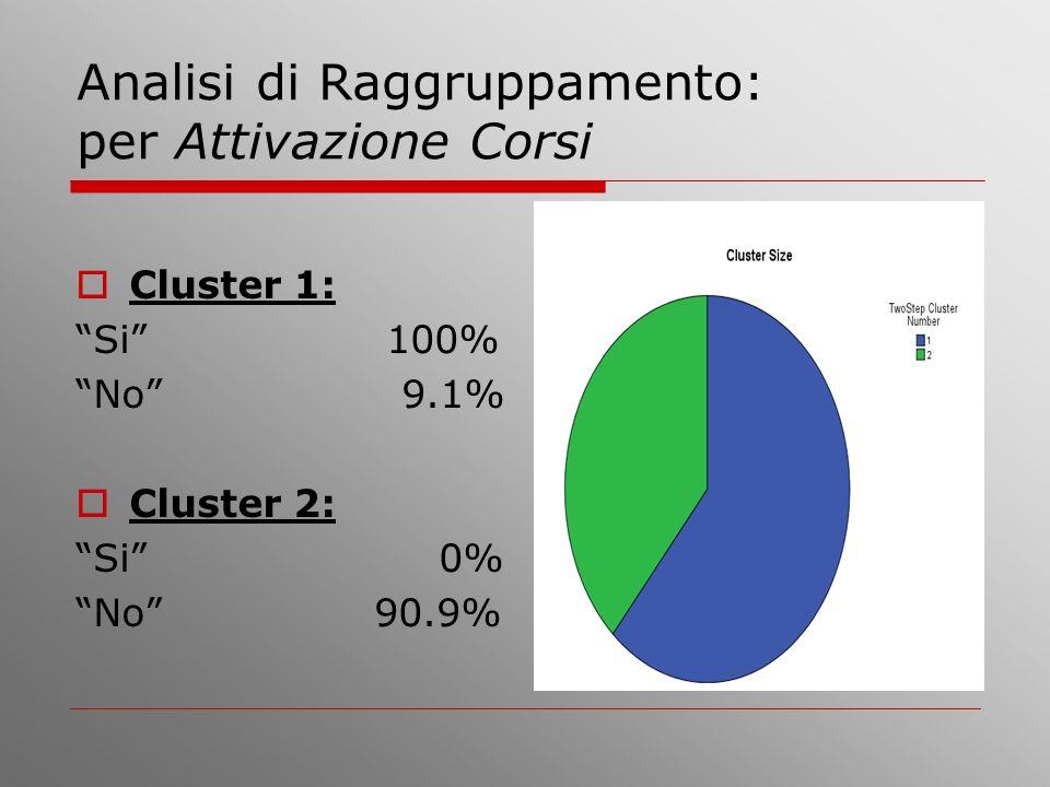 Analisi di Raggruppamento: per Attivazione Corsi Cluster 1: Si 100% No 9.1% Cluster 2: Si 0% No 90.9%