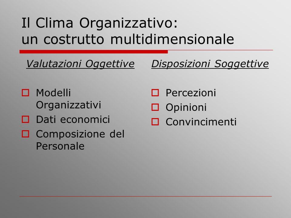 Il Clima Organizzativo: un costrutto multidimensionale Valutazioni Oggettive Modelli Organizzativi Dati economici Composizione del Personale Disposizi