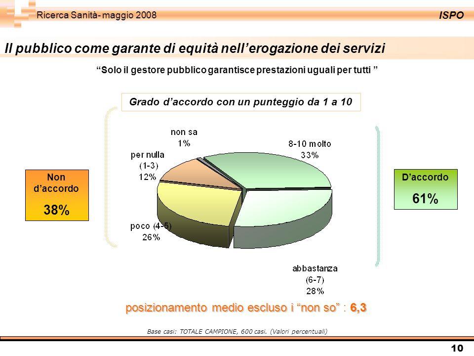 ISPO Ricerca Sanità- maggio 2008 10 Il pubblico come garante di equità nellerogazione dei servizi Daccordo 61% Non daccordo 38% Solo il gestore pubbli