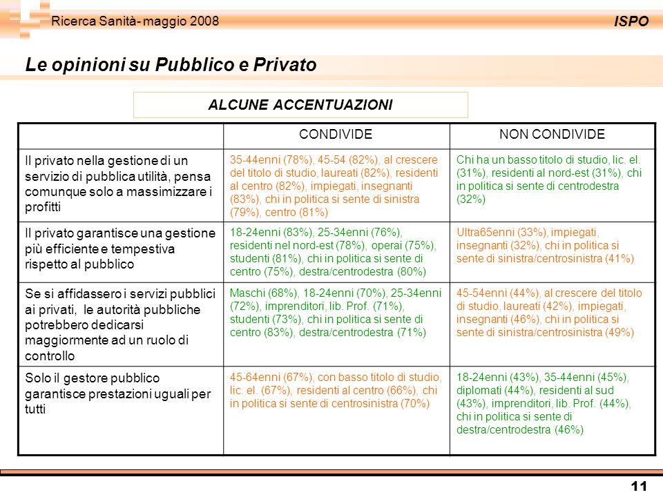ISPO Ricerca Sanità- maggio 2008 11 Le opinioni su Pubblico e Privato ALCUNE ACCENTUAZIONI CONDIVIDENON CONDIVIDE Il privato nella gestione di un serv