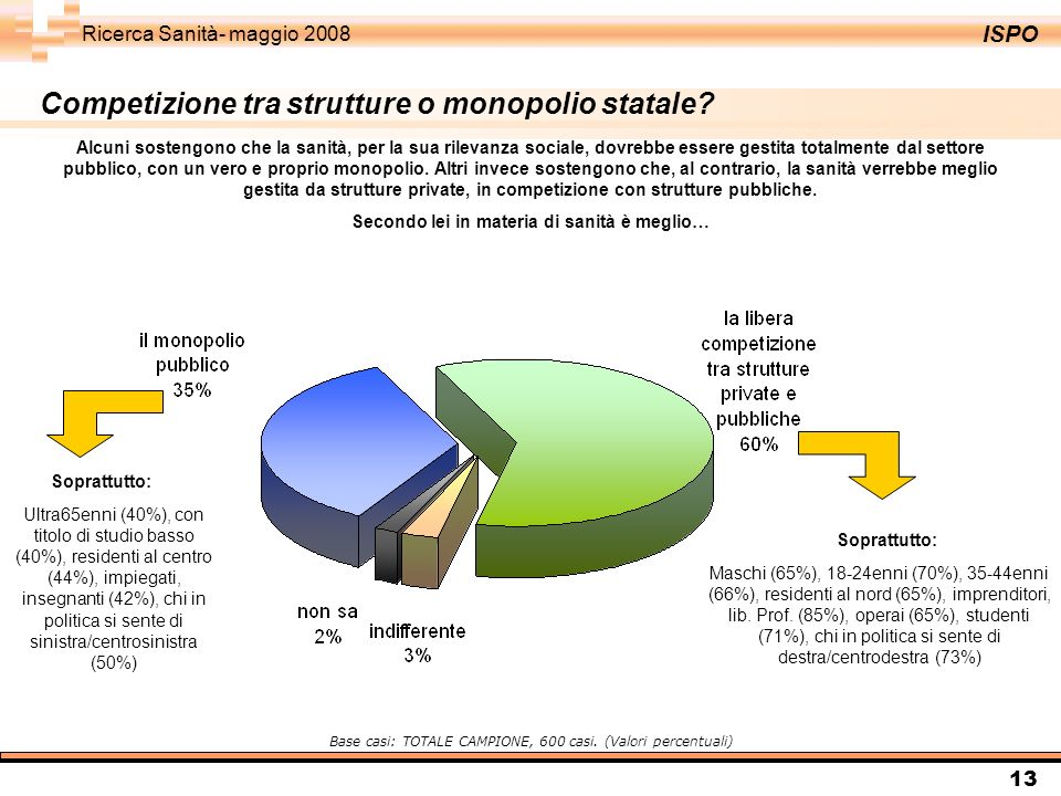 ISPO Ricerca Sanità- maggio 2008 13 Competizione tra strutture o monopolio statale? Alcuni sostengono che la sanità, per la sua rilevanza sociale, dov