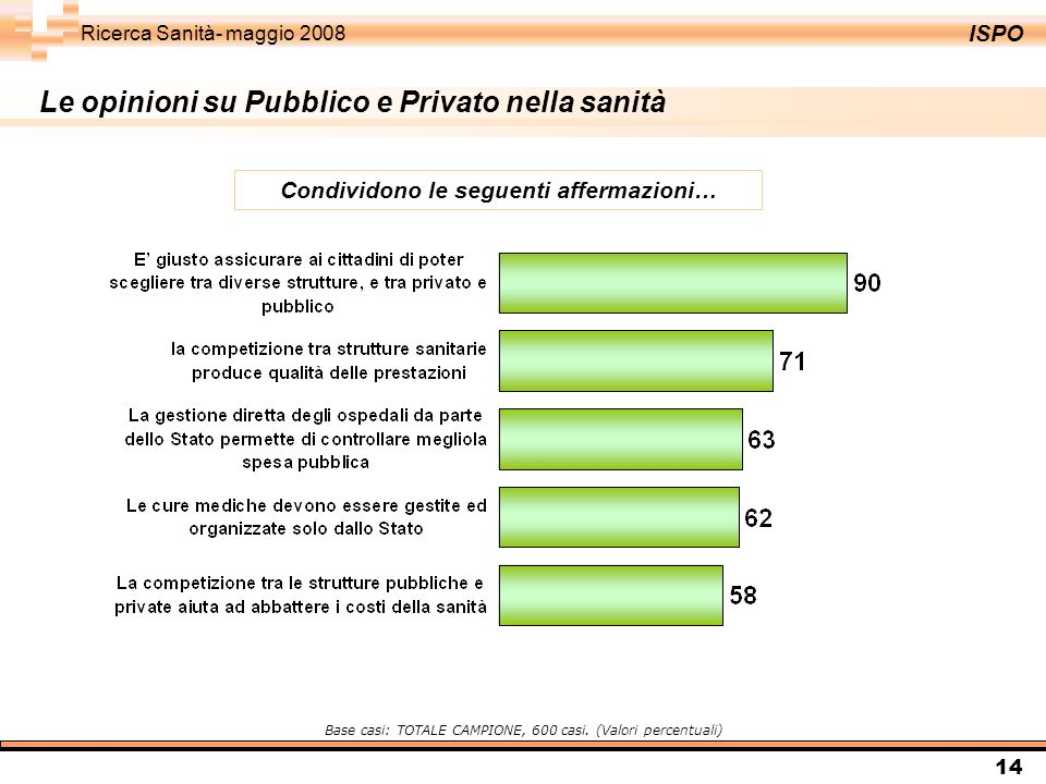 ISPO Ricerca Sanità- maggio 2008 14 Le opinioni su Pubblico e Privato nella sanità Condividono le seguenti affermazioni… Base casi: TOTALE CAMPIONE, 600 casi.