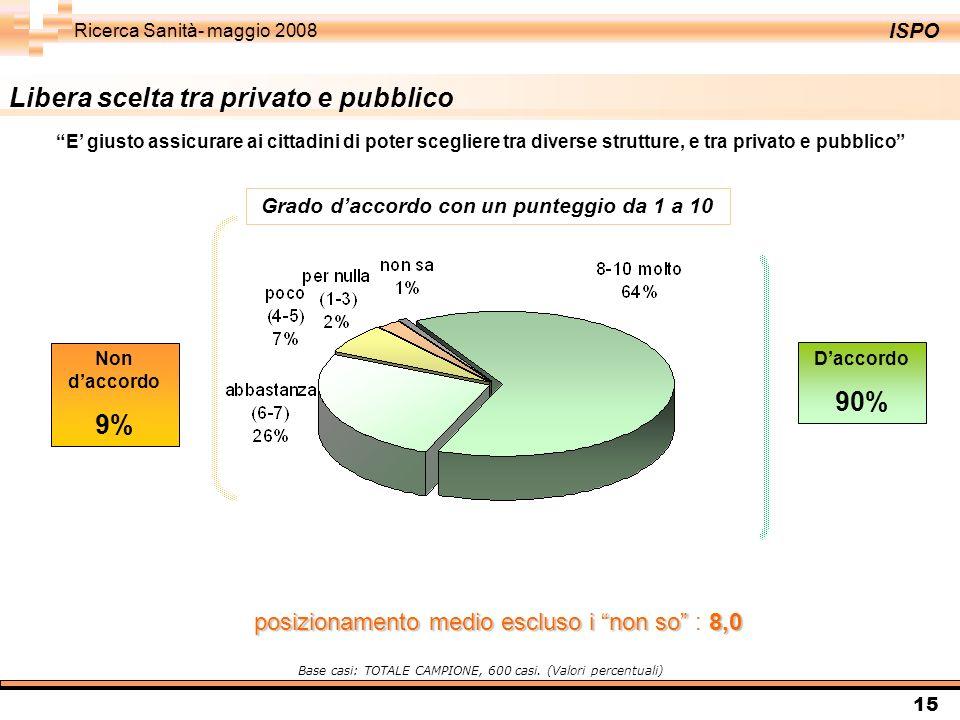 ISPO Ricerca Sanità- maggio 2008 15 Libera scelta tra privato e pubblico Daccordo 90% Non daccordo 9% Base casi: TOTALE CAMPIONE, 600 casi. (Valori pe