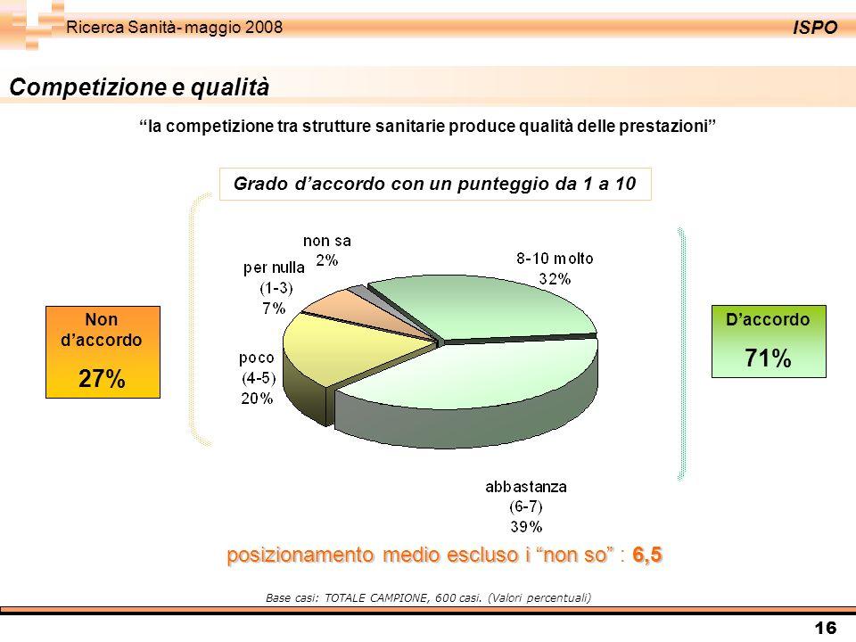 ISPO Ricerca Sanità- maggio 2008 16 Competizione e qualità Daccordo 71% Non daccordo 27% Base casi: TOTALE CAMPIONE, 600 casi. (Valori percentuali) la