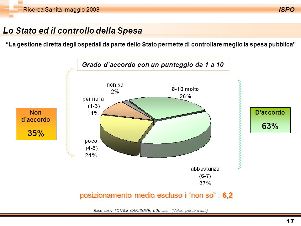ISPO Ricerca Sanità- maggio 2008 17 Lo Stato ed il controllo della Spesa Daccordo 63% Non daccordo 35% Base casi: TOTALE CAMPIONE, 600 casi. (Valori p