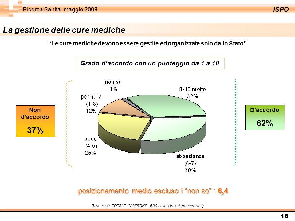 ISPO Ricerca Sanità- maggio 2008 18 La gestione delle cure mediche Daccordo 62% Non daccordo 37% Base casi: TOTALE CAMPIONE, 600 casi. (Valori percent
