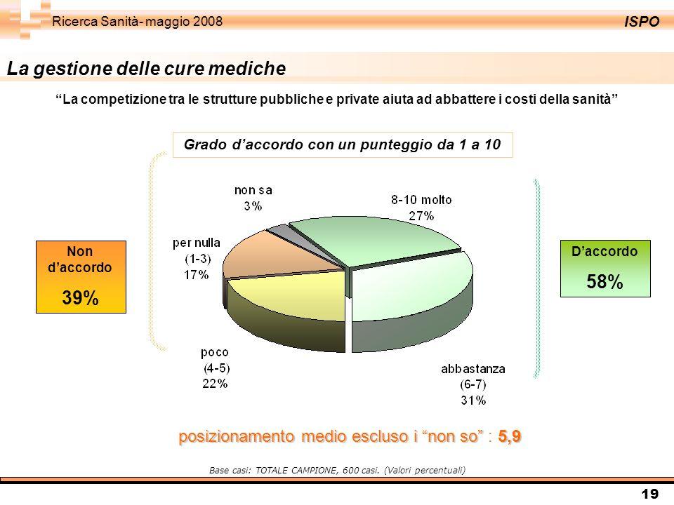 ISPO Ricerca Sanità- maggio 2008 19 La gestione delle cure mediche Daccordo 58% Non daccordo 39% Base casi: TOTALE CAMPIONE, 600 casi.