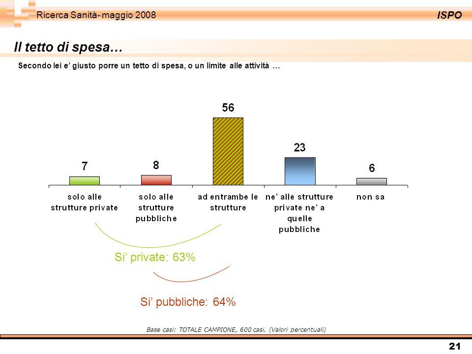 ISPO Ricerca Sanità- maggio 2008 21 Il tetto di spesa… Base casi: TOTALE CAMPIONE, 600 casi. (Valori percentuali) Secondo lei e giusto porre un tetto