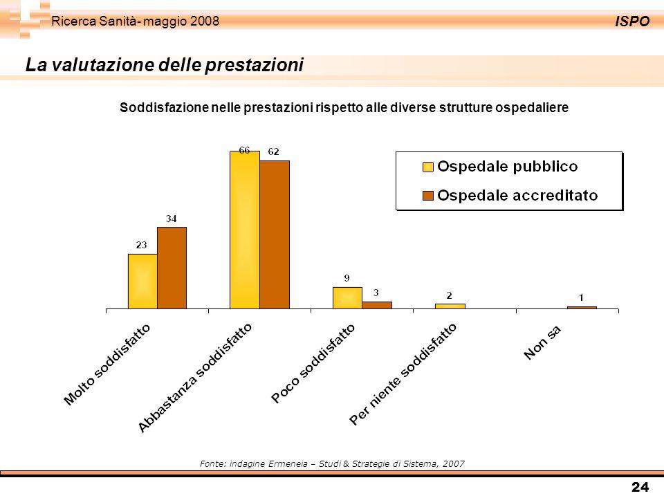 ISPO Ricerca Sanità- maggio 2008 24 La valutazione delle prestazioni Fonte: indagine Ermeneia – Studi & Strategie di Sistema, 2007 Soddisfazione nelle prestazioni rispetto alle diverse strutture ospedaliere