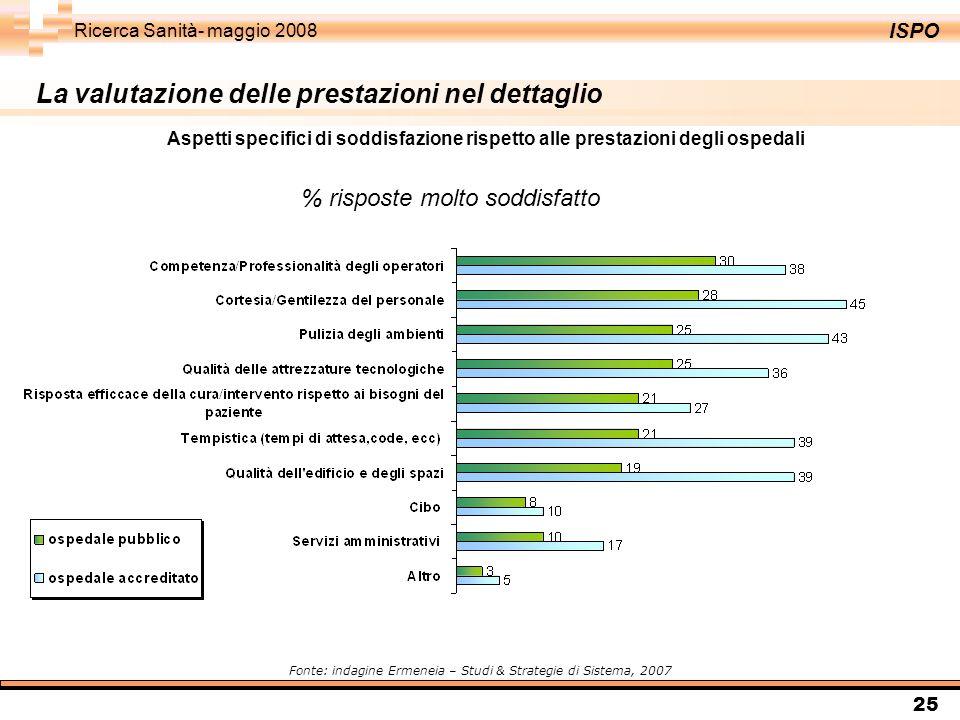 ISPO Ricerca Sanità- maggio 2008 25 % risposte molto soddisfatto Fonte: indagine Ermeneia – Studi & Strategie di Sistema, 2007 Aspetti specifici di soddisfazione rispetto alle prestazioni degli ospedali La valutazione delle prestazioni nel dettaglio