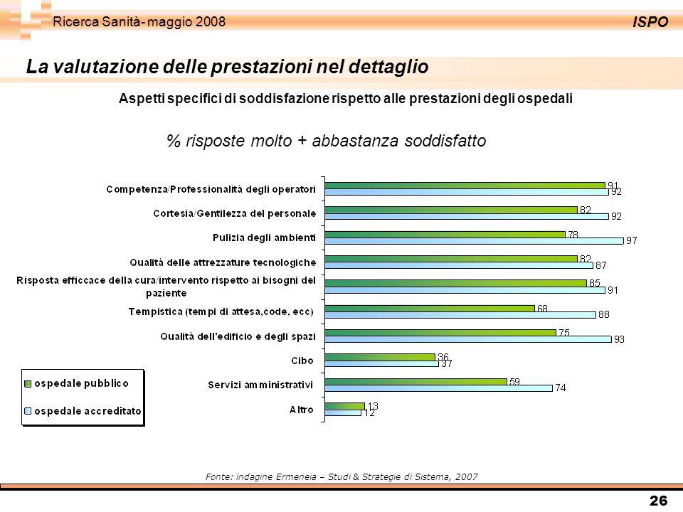ISPO Ricerca Sanità- maggio 2008 26 % risposte molto + abbastanza soddisfatto Fonte: indagine Ermeneia – Studi & Strategie di Sistema, 2007 Aspetti specifici di soddisfazione rispetto alle prestazioni degli ospedali La valutazione delle prestazioni nel dettaglio