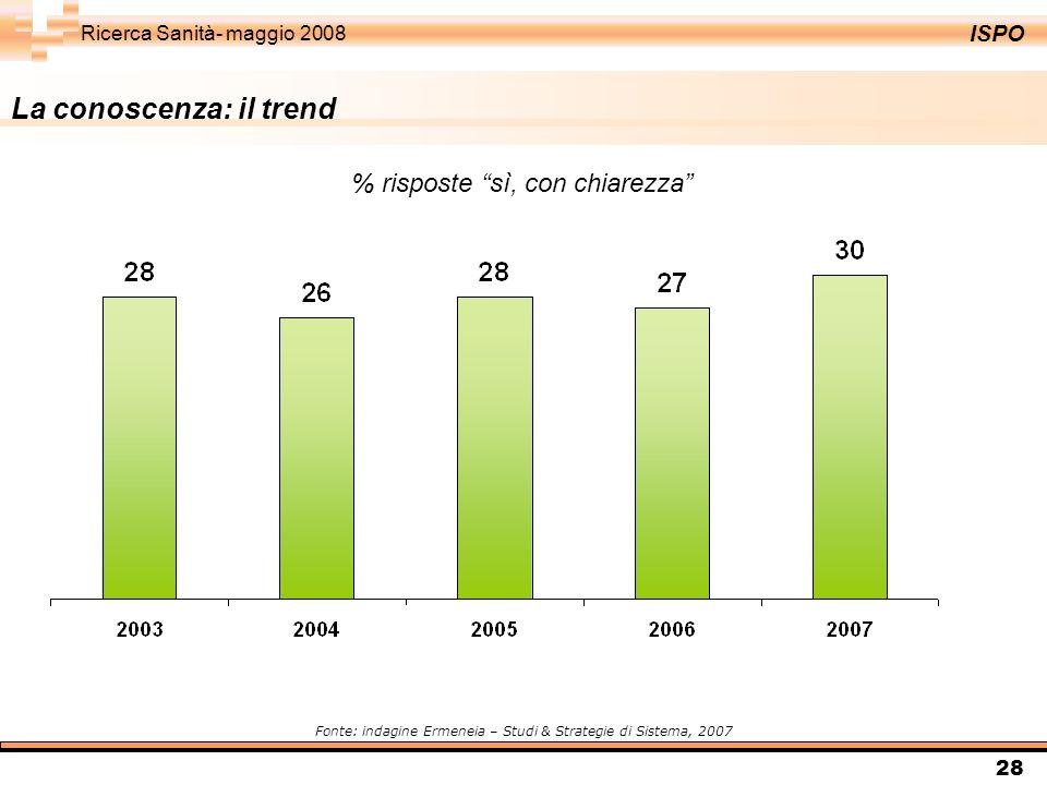 ISPO Ricerca Sanità- maggio 2008 28 % risposte sì, con chiarezza Fonte: indagine Ermeneia – Studi & Strategie di Sistema, 2007 La conoscenza: il trend