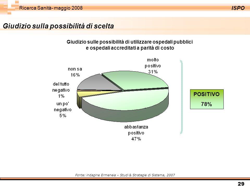 ISPO Ricerca Sanità- maggio 2008 29 POSITIVO 78% Giudizio sulla possibilità di scelta Fonte: indagine Ermeneia – Studi & Strategie di Sistema, 2007 Giudizio sulle possibilità di utilizzare ospedali pubblici e ospedali accreditati a parità di costo