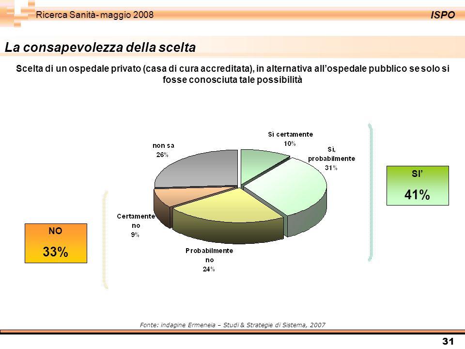 ISPO Ricerca Sanità- maggio 2008 31 La consapevolezza della scelta SI 41% NO 33% Scelta di un ospedale privato (casa di cura accreditata), in alternat