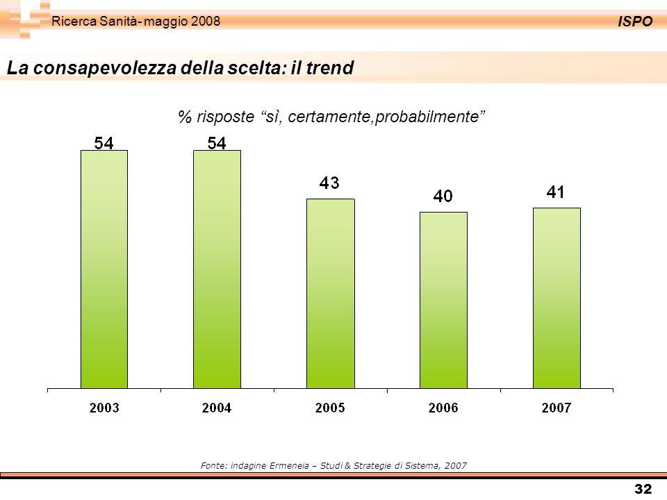 ISPO Ricerca Sanità- maggio 2008 32 % risposte sì, certamente,probabilmente Fonte: indagine Ermeneia – Studi & Strategie di Sistema, 2007 La consapevolezza della scelta: il trend