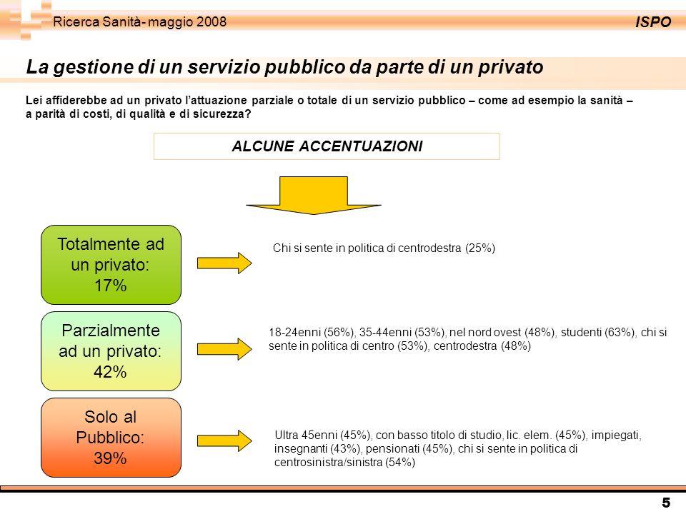ISPO Ricerca Sanità- maggio 2008 5 La gestione di un servizio pubblico da parte di un privato Lei affiderebbe ad un privato lattuazione parziale o totale di un servizio pubblico – come ad esempio la sanità – a parità di costi, di qualità e di sicurezza.