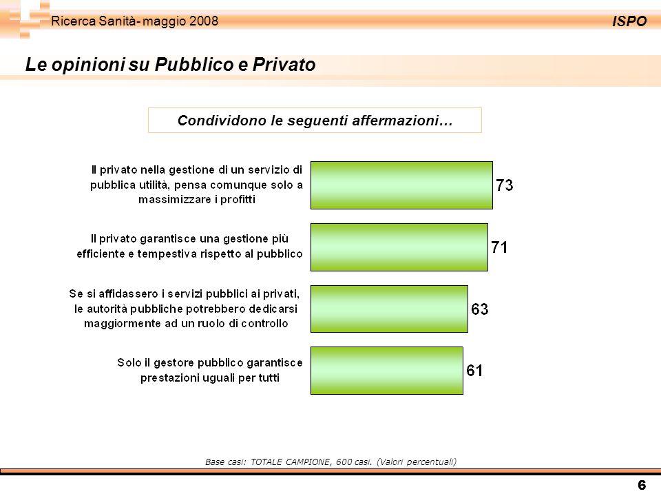 ISPO Ricerca Sanità- maggio 2008 6 Le opinioni su Pubblico e Privato Condividono le seguenti affermazioni… Base casi: TOTALE CAMPIONE, 600 casi. (Valo