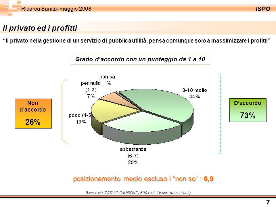 ISPO Ricerca Sanità- maggio 2008 7 Daccordo 73% Non daccordo 26% Grado daccordo con un punteggio da 1 a 10 Base casi: TOTALE CAMPIONE, 600 casi. (Valo