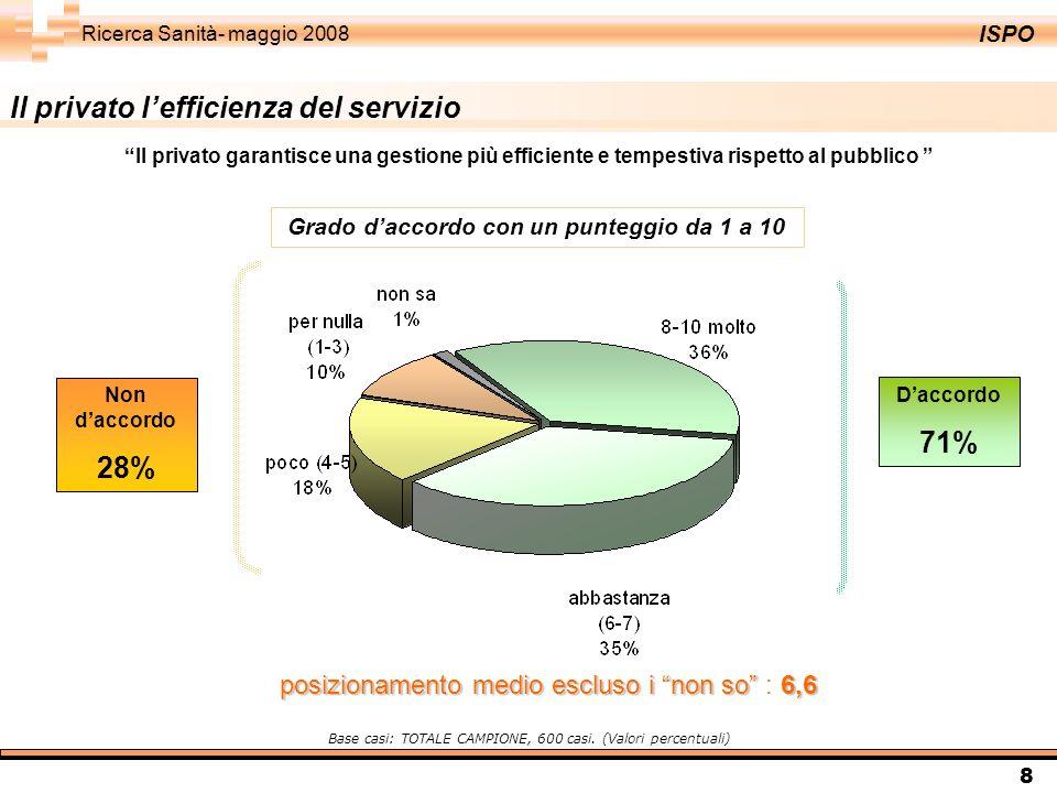 ISPO Ricerca Sanità- maggio 2008 8 Daccordo 71% Non daccordo 28% Base casi: TOTALE CAMPIONE, 600 casi. (Valori percentuali) Grado daccordo con un punt