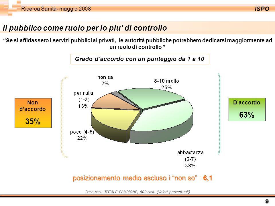 ISPO Ricerca Sanità- maggio 2008 9 Il pubblico come ruolo per lo piu di controllo Daccordo 63% Non daccordo 35% Se si affidassero i servizi pubblici a