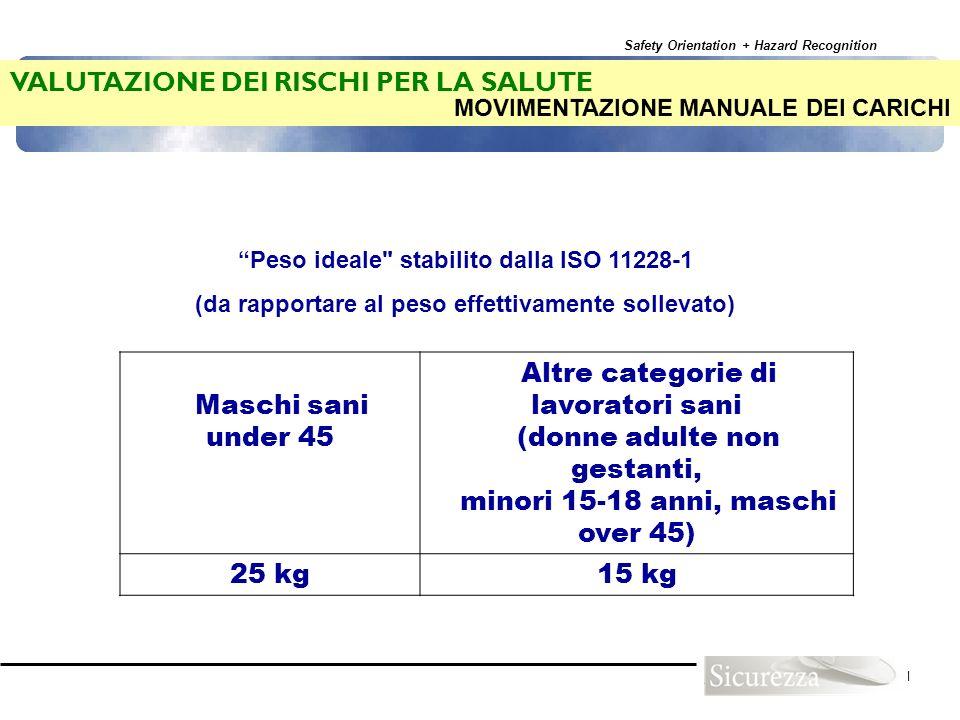 Safety Orientation + Hazard Recognition 101 VALUTAZIONE DEI RISCHI PER LA SALUTE Maschi sani under 45 Altre categorie di lavoratori sani (donne adulte