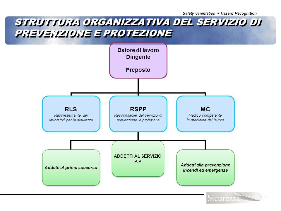 Safety Orientation + Hazard Recognition 47 STRUTTURA ORGANIZZATIVA DEL SERVIZIO DI PREVENZIONE E PROTEZIONE Datore di lavoro Dirigente Preposto RLS Ra