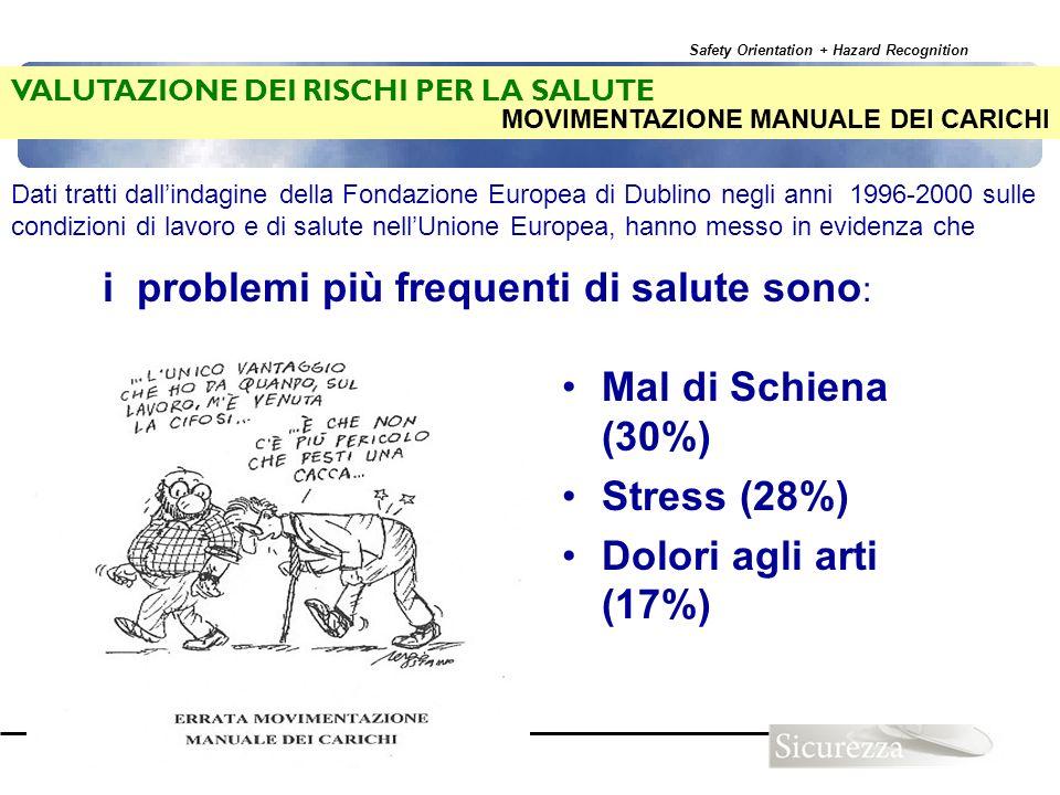 Safety Orientation + Hazard Recognition 98 VALUTAZIONE DEI RISCHI PER LA SALUTE i problemi più frequenti di salute sono : Mal di Schiena (30%) Stress