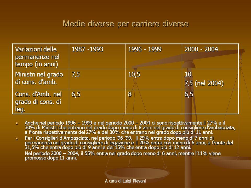 A cura di Luigi Pievani Medie diverse per carriere diverse Anche nel periodo 1996 – 1999 e nel periodo 2000 – 2004 ci sono rispettivamente il 27% e il