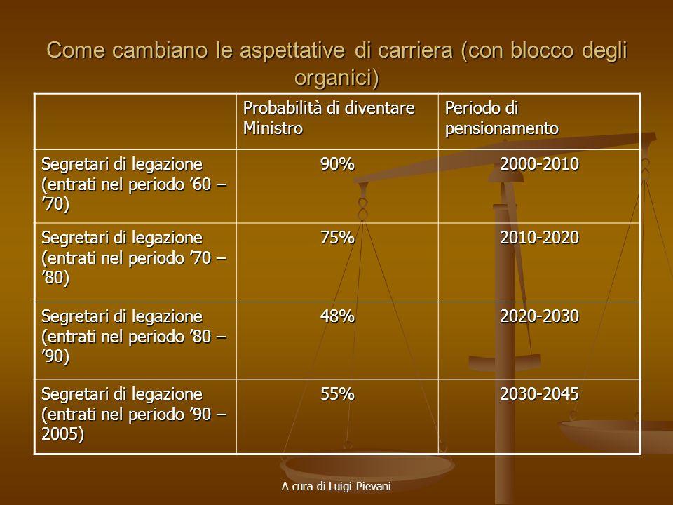 A cura di Luigi Pievani Come cambiano le aspettative di carriera (con blocco degli organici) Probabilità di diventare Ministro Periodo di pensionament