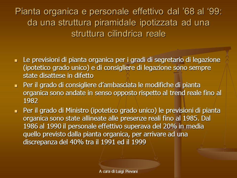 A cura di Luigi Pievani Pianta organica e personale effettivo dal 68 al 99: da una struttura piramidale ipotizzata ad una struttura cilindrica reale L
