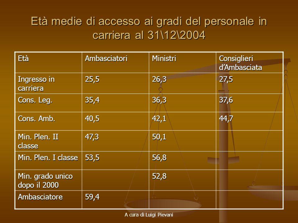 A cura di Luigi Pievani Età medie di accesso ai gradi del personale in carriera al 31\12\2004 EtàAmbasciatoriMinistri Consiglieri dAmbasciata Ingresso
