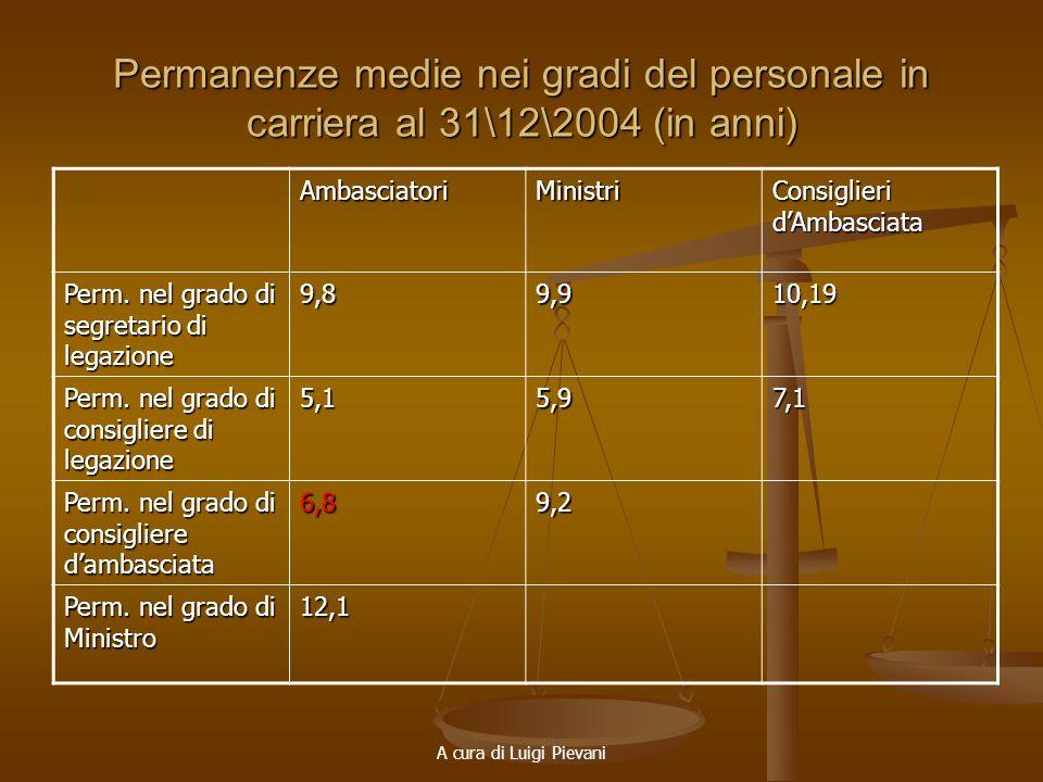 A cura di Luigi Pievani Permanenze medie nei gradi del personale in carriera al 31\12\2004 (in anni) AmbasciatoriMinistri Consiglieri dAmbasciata Perm