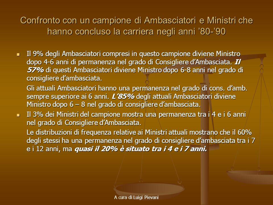 A cura di Luigi Pievani Confronto con un campione di Ambasciatori e Ministri che hanno concluso la carriera negli anni 80-90 Il 9% degli Ambasciatori