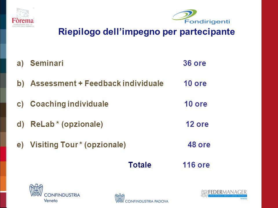 Riepilogo dellimpegno per partecipante a) Seminari 36 ore b) Assessment + Feedback individuale10 ore c) Coaching individuale 10 ore d) ReLab * (opzionale) 12 ore e) Visiting Tour * (opzionale) 48 ore Totale 116 ore
